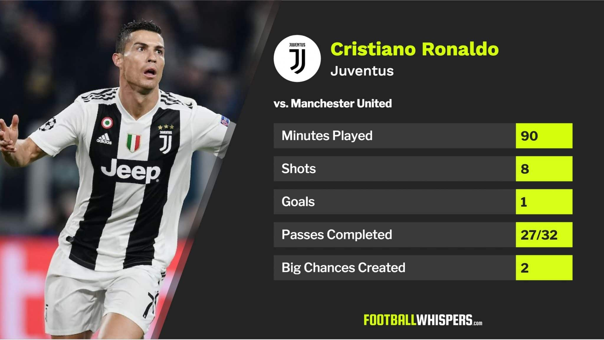 Cristiano Ronaldo's stats for Juventus vs. Manchester United