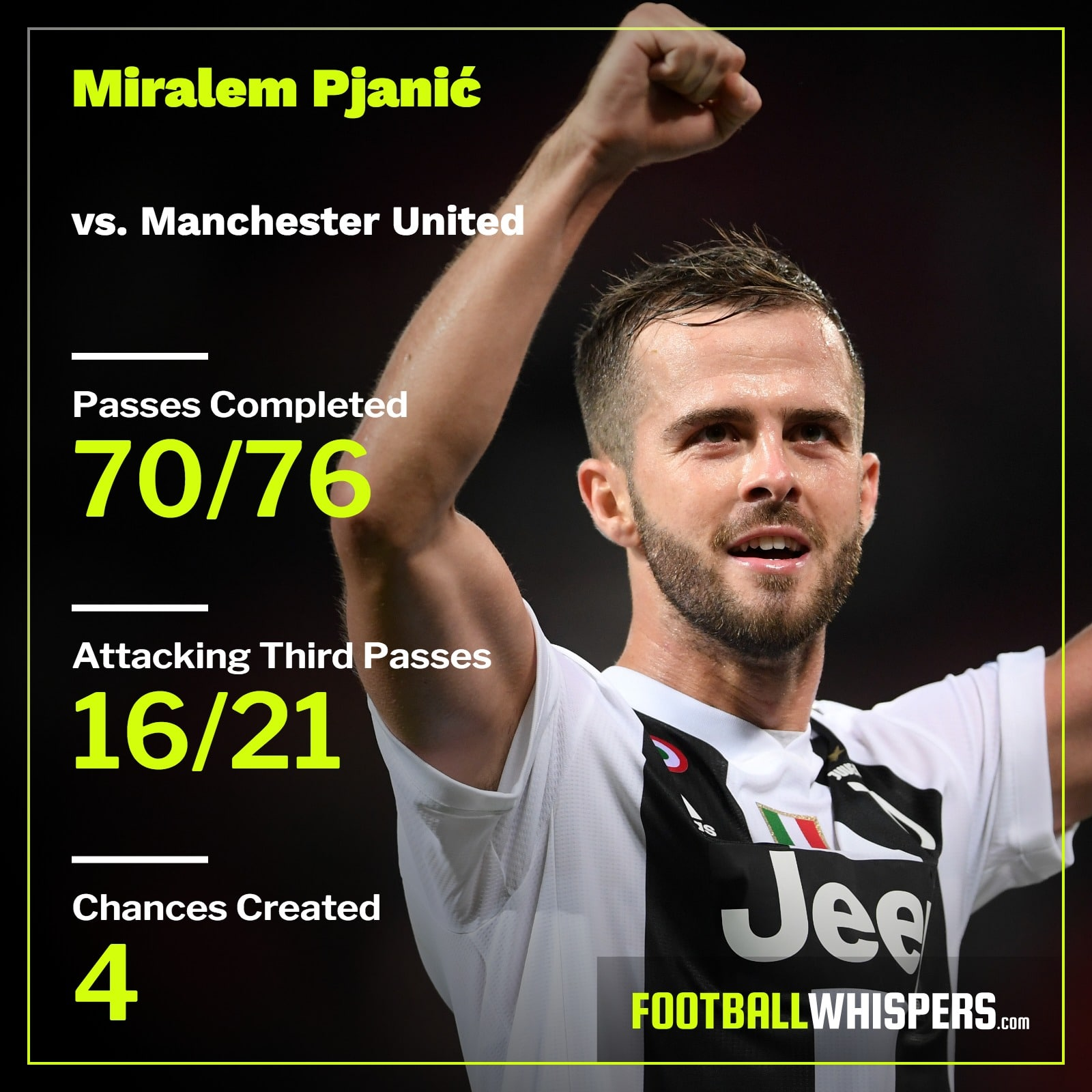 Miralem Pjanic's stats for Juventus vs. Manchester United