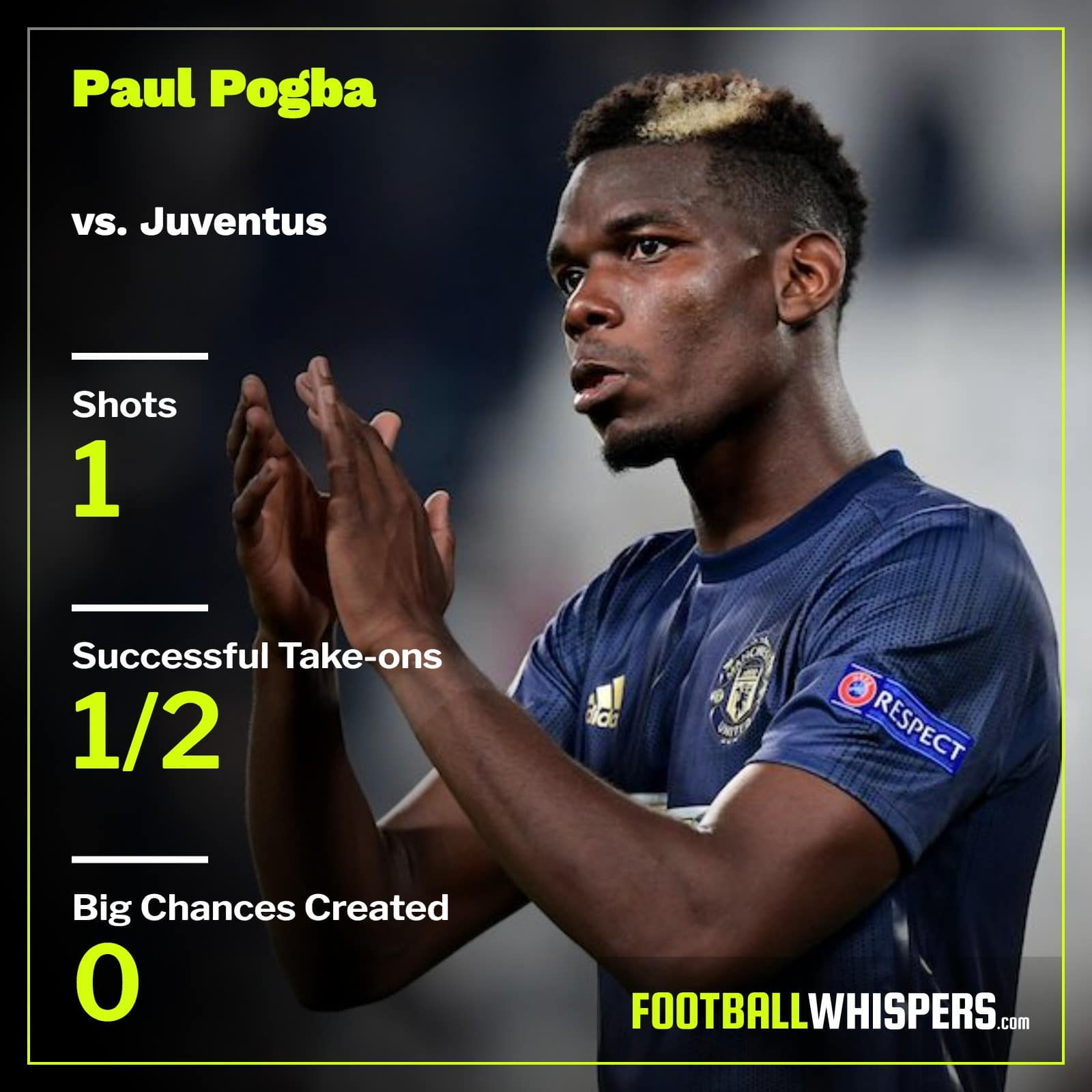 Paul Pogba's stats for Manchester United vs. Juventus