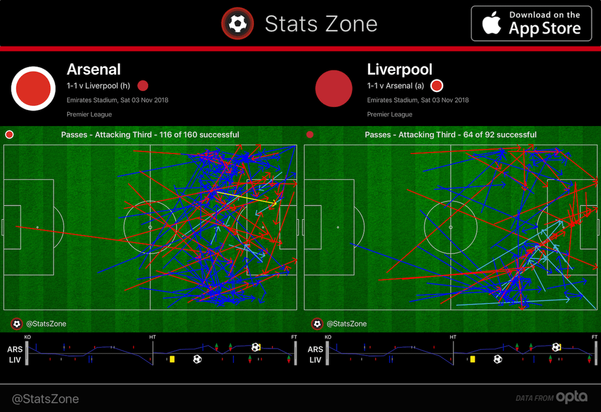 Arsenal and Liverpool's final-third passes