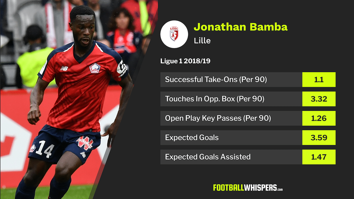 Scout report: Jonathan Bamba can be Lille's King of the North