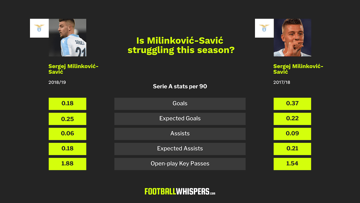 Milinković-Savić's demise is exaggerated; he's far from a 'fake talent'