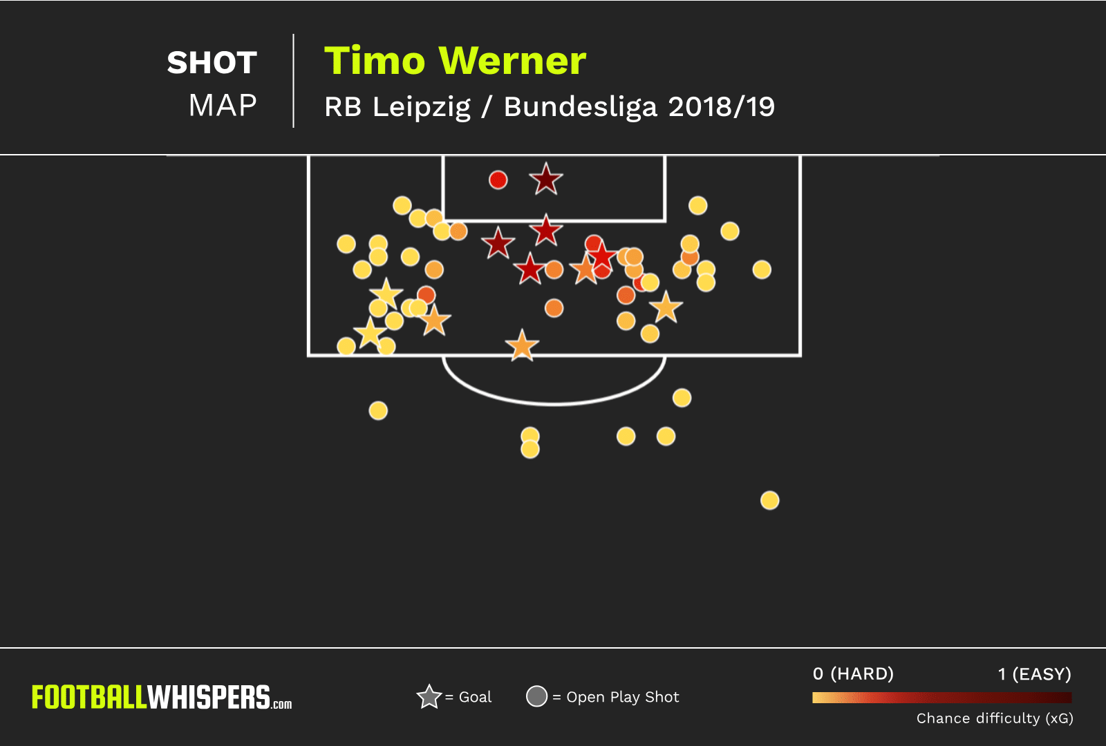 Timo Werner - The perfect forward for Liverpool