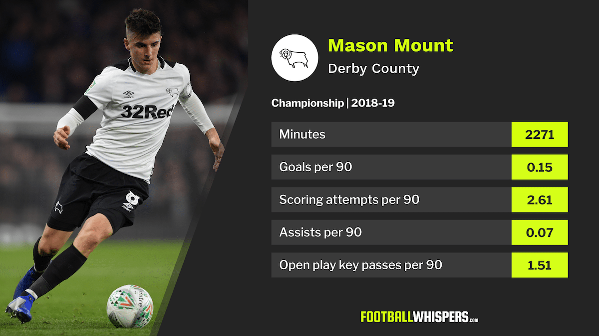 Mason Mount, Derby County