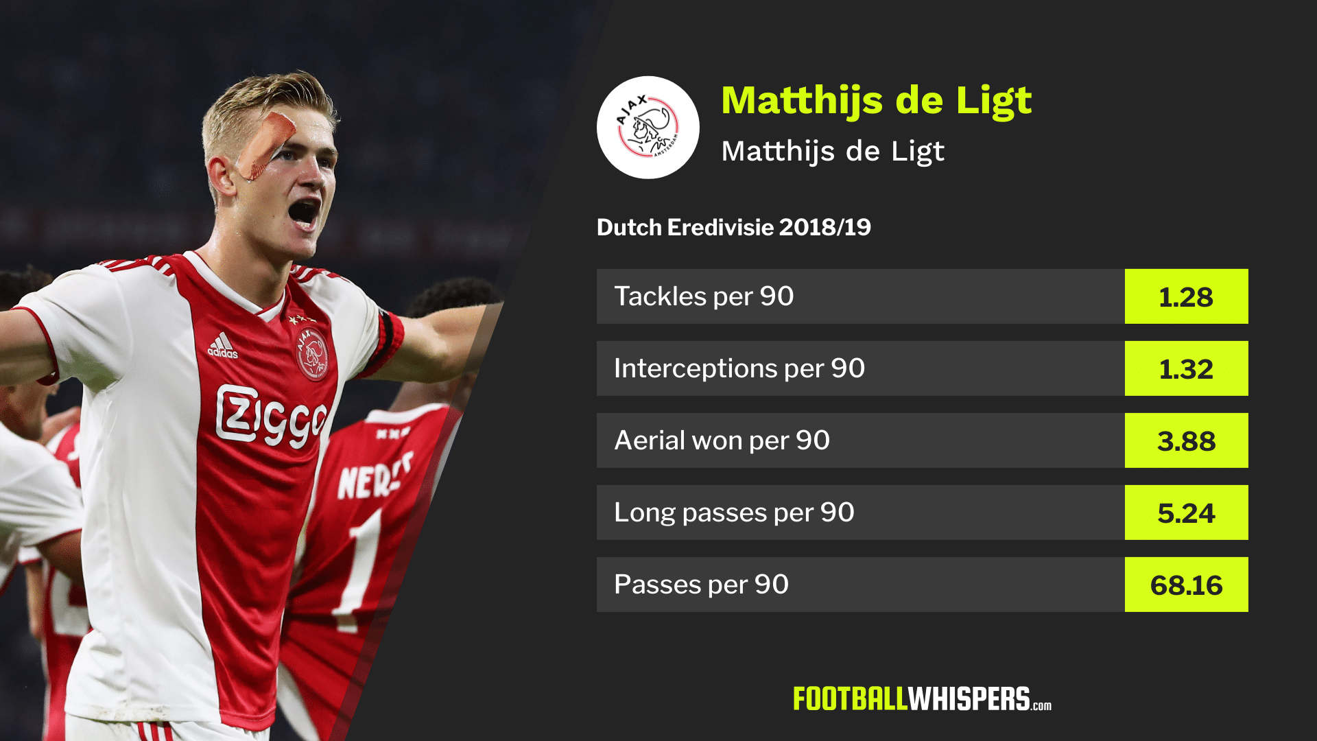 The six potential destinations for de Ligt analysed