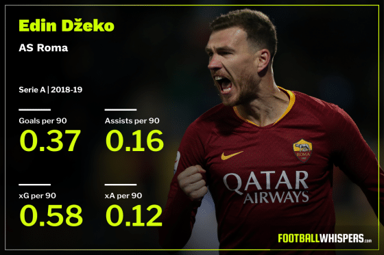 Revealed: Europes ten most-wasteful attackers this season
