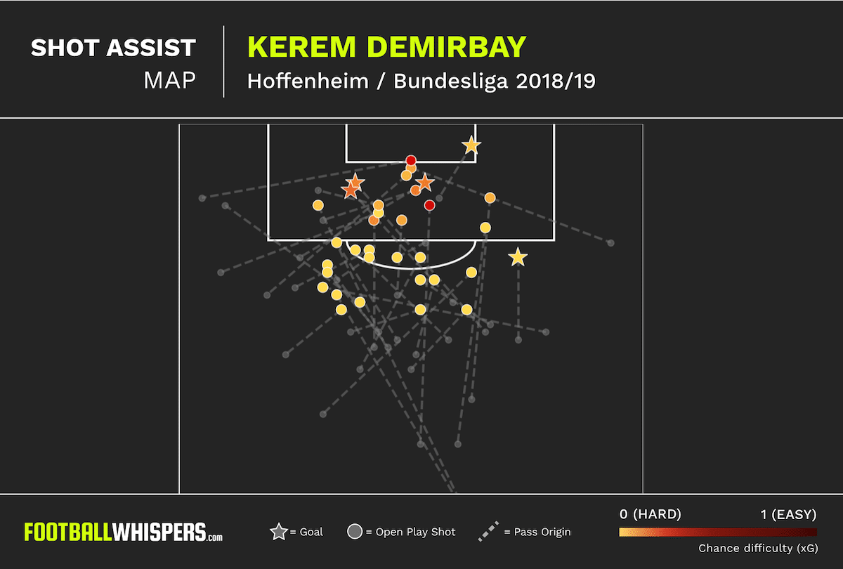 Demirbay should be Arsenal's next Bundesliga import