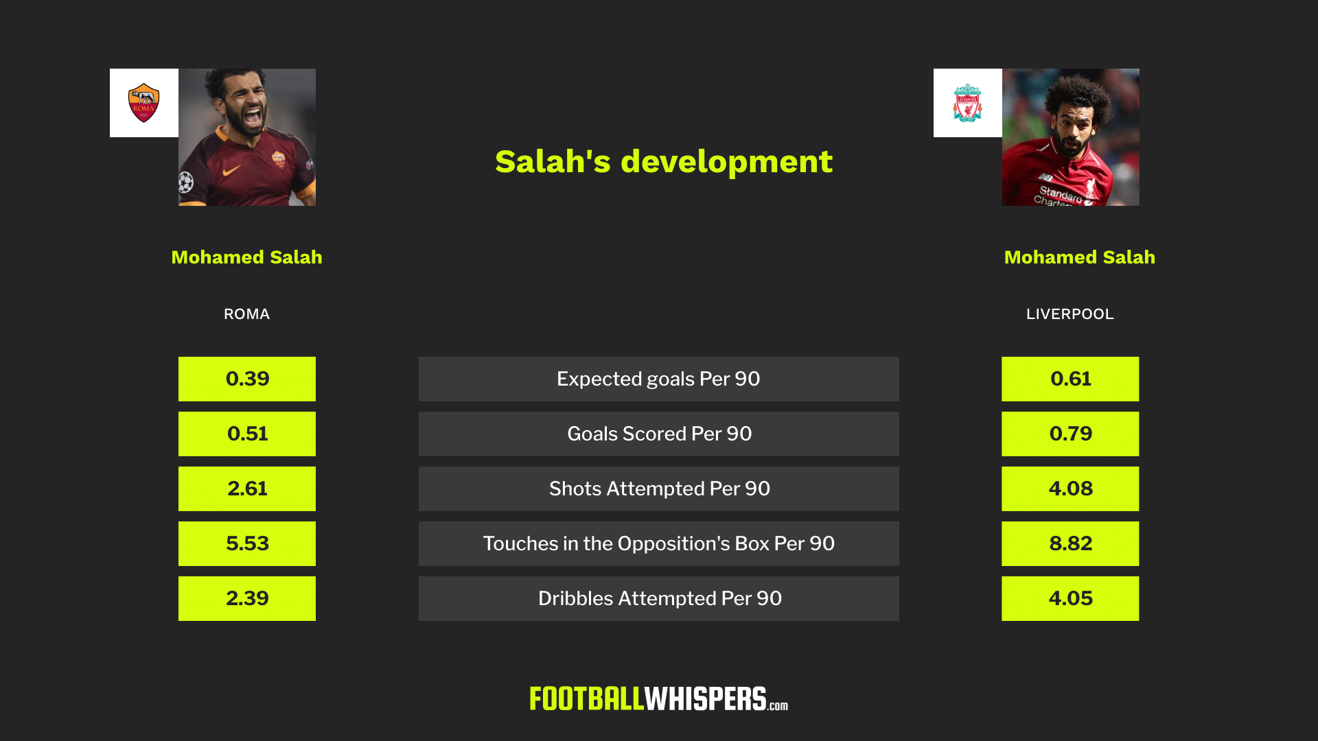 Seven ways for Liverpool to find the new Mohamed Salah