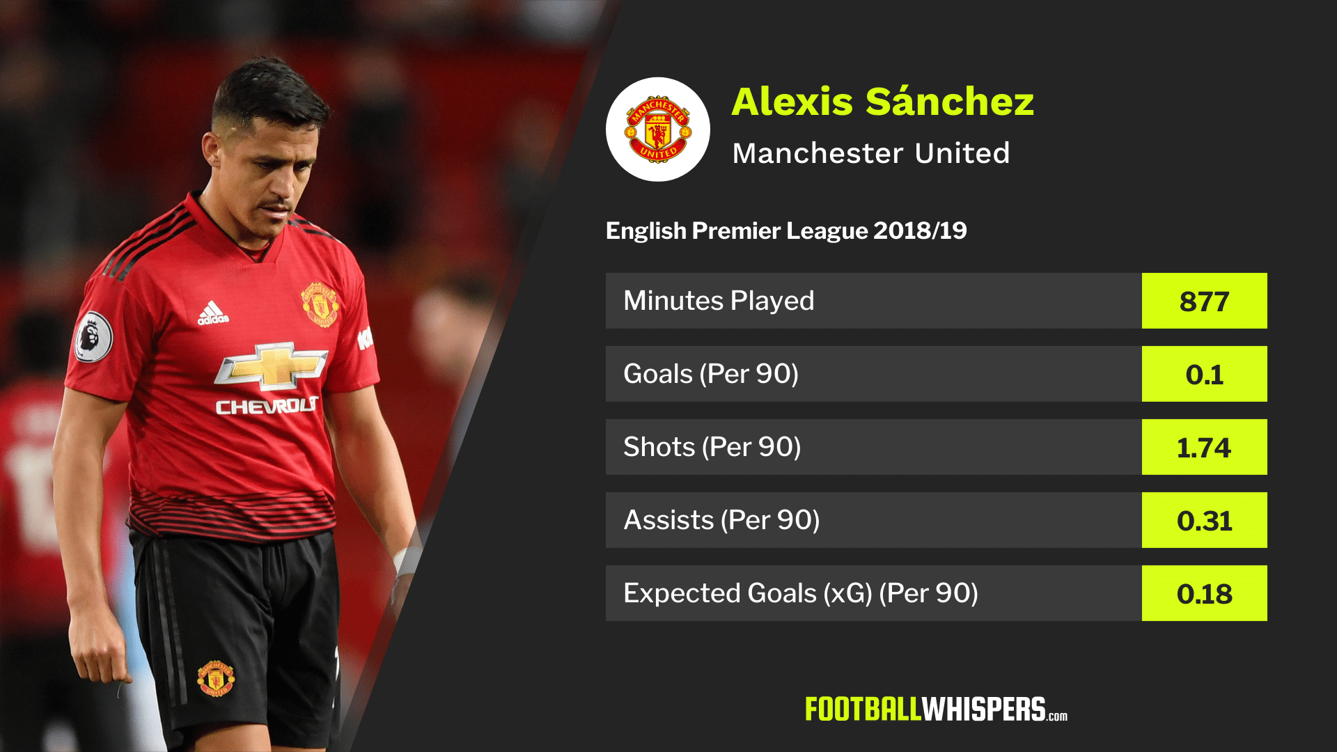 Alexis Sánchez's 2018/19 Premier League stats for Manchester United