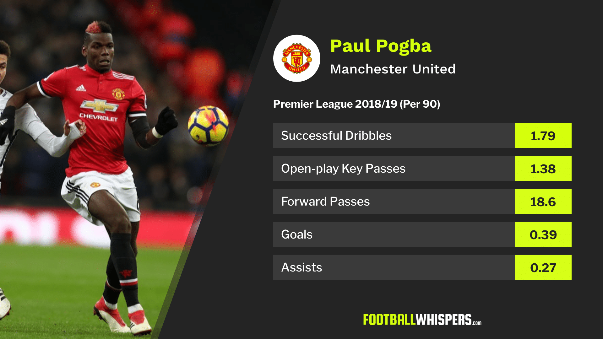 5 Players who can replace Paul Pogba at Manchester United