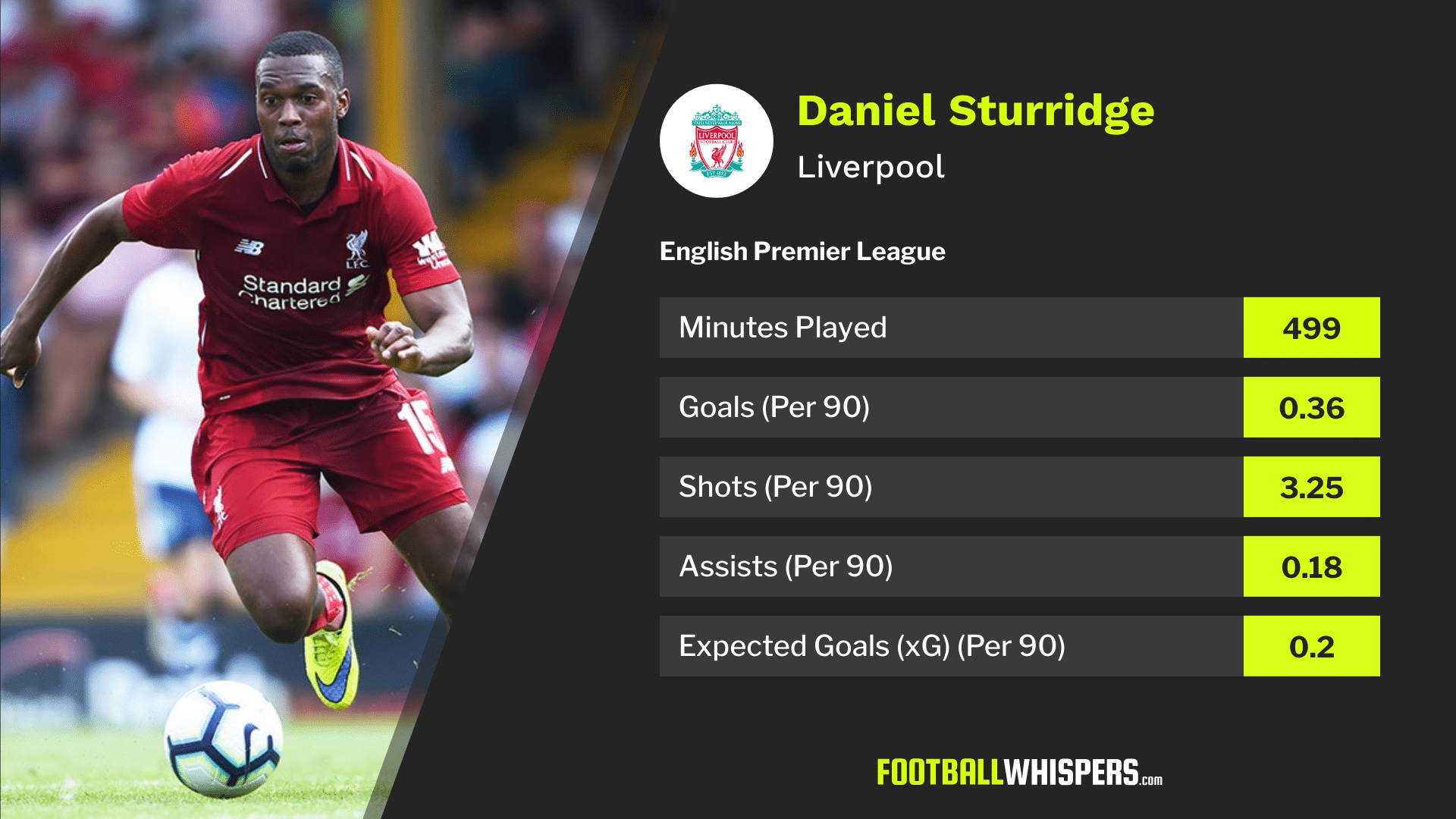 Liverpool forward Daniel Sturridge's 2018/19 Premier League stats