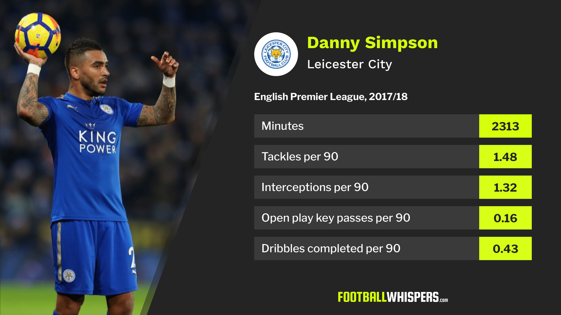 Danny Simpson's Premier League stats for Leicester City in 2017/18