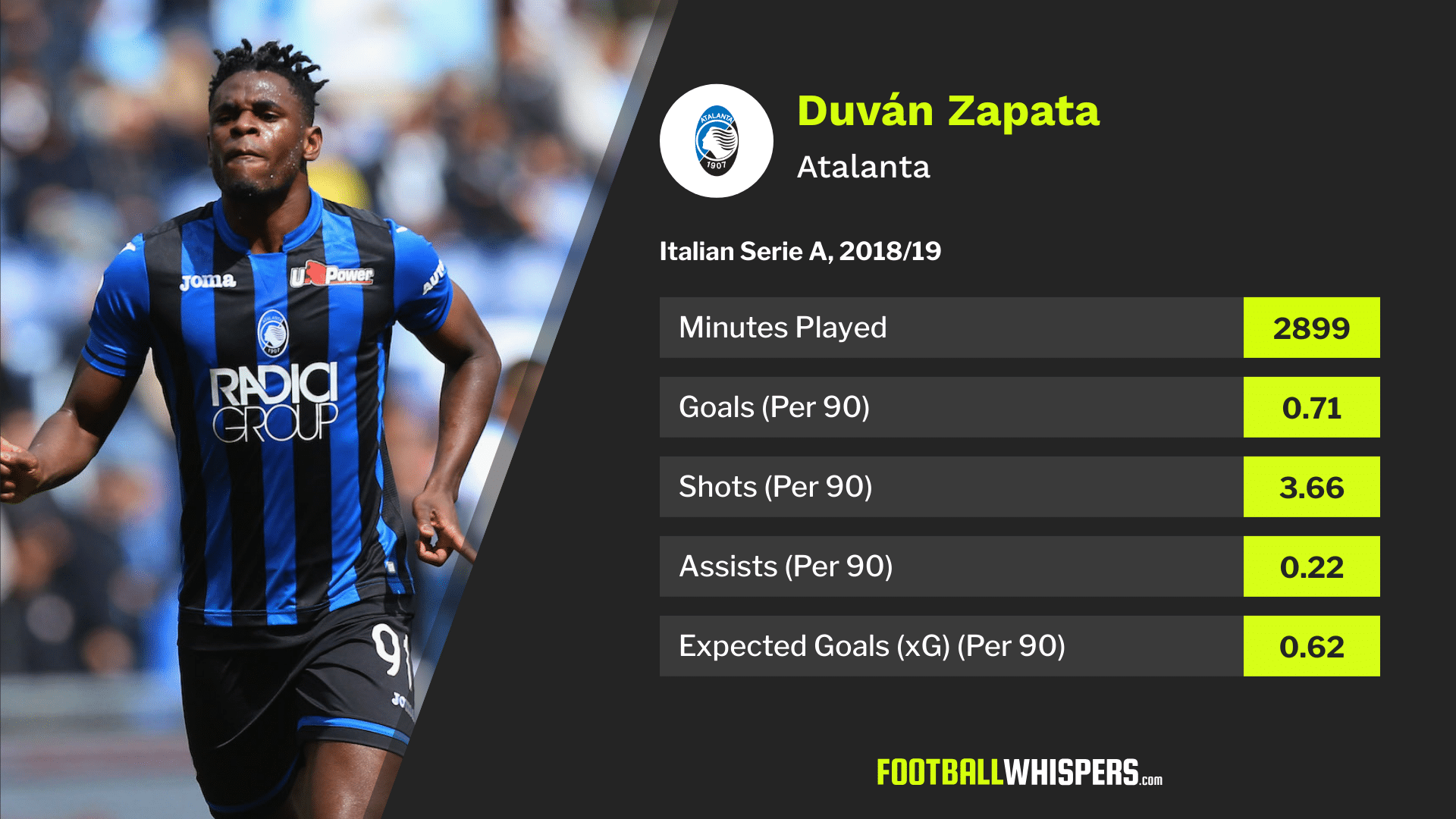 Could Duvan Zapata's fine statistics for Atalanta in 2018/19 make him a West Ham transfer target?