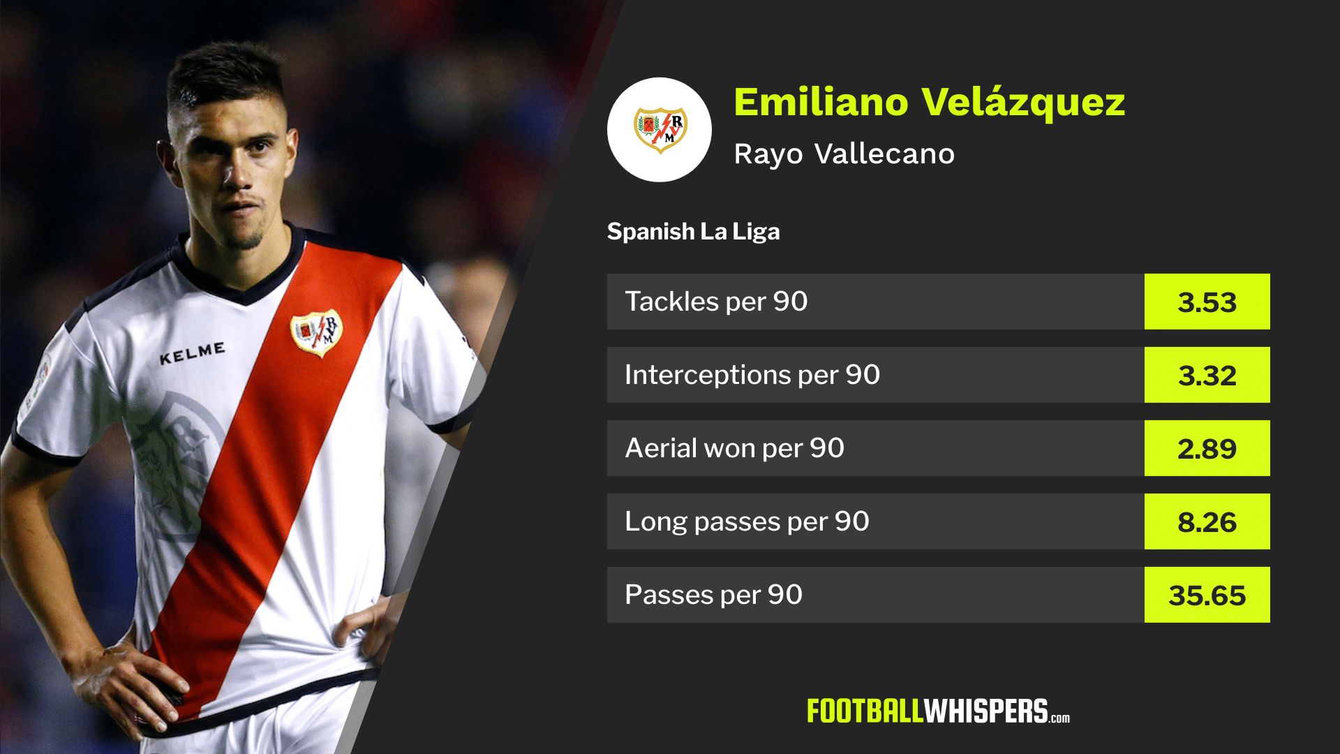 Arsenal might want to look at Rayo Vallecano's Emiliano Velázquez this summer