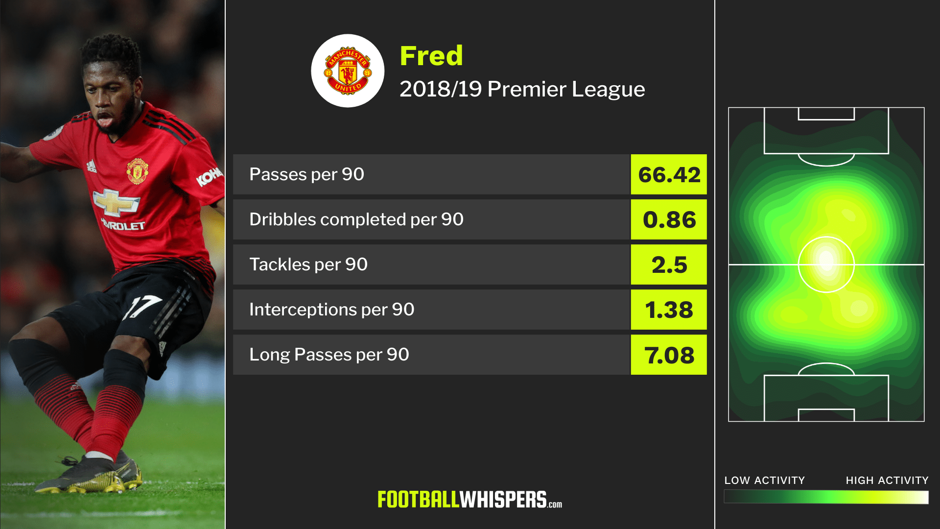 Manchester United midfielder Fred's 2018/19 Premier League stats
