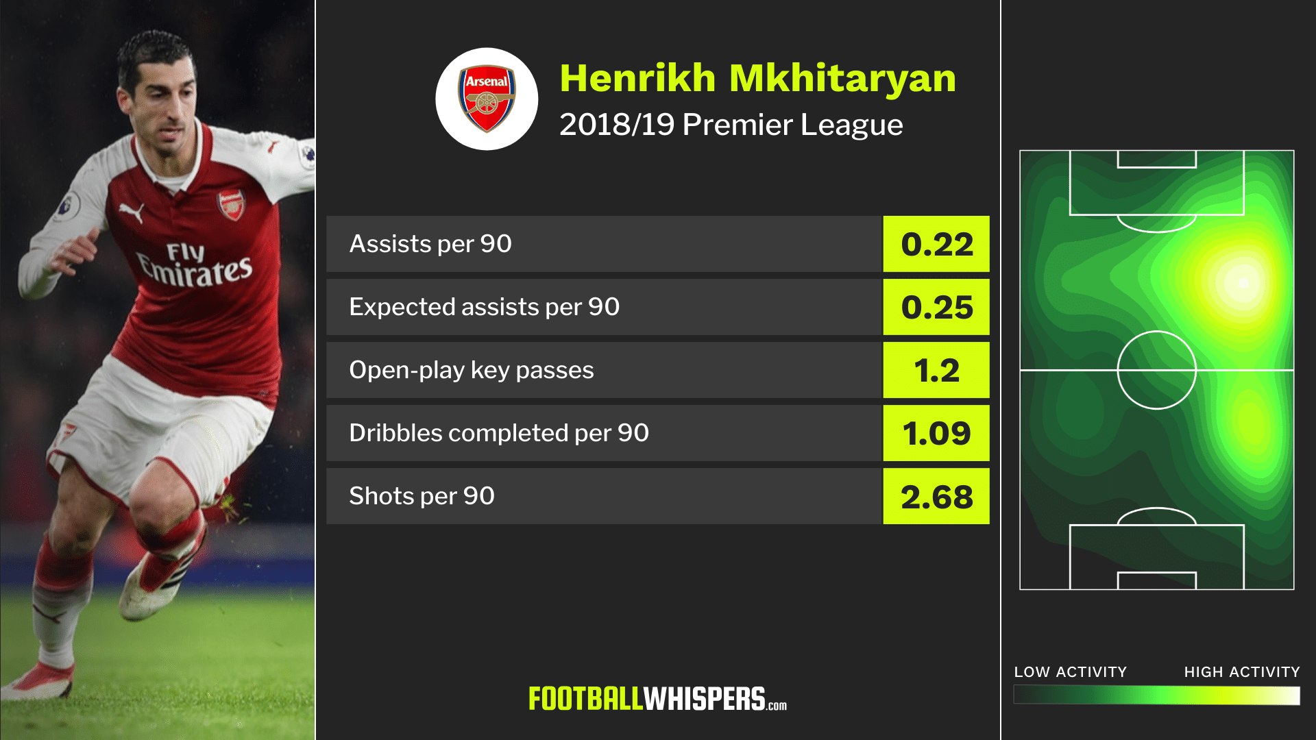 Arsenal winger Henrikh Mkhitaryan's 2018/19 Premier League stats