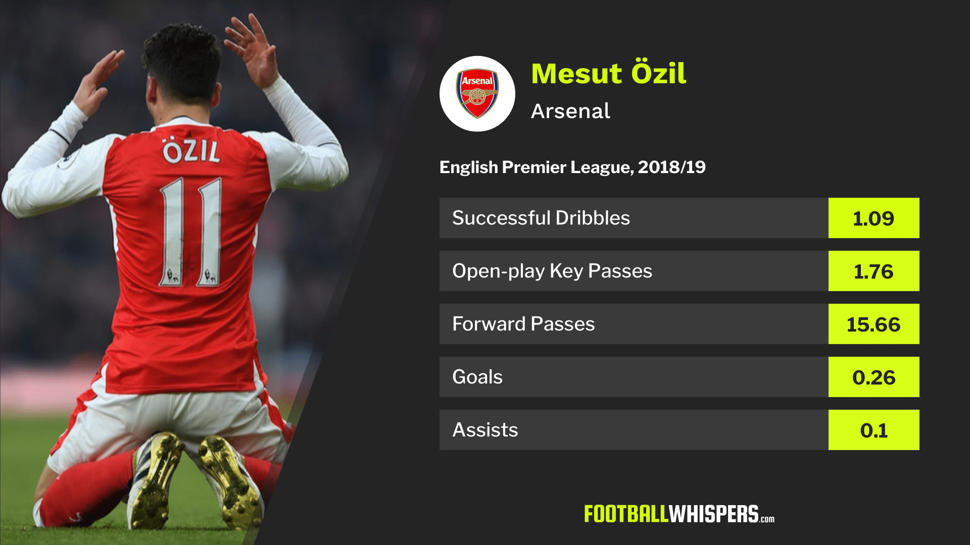 Arsenal attacker Mesut Özil's 2018/19 Premier League stats