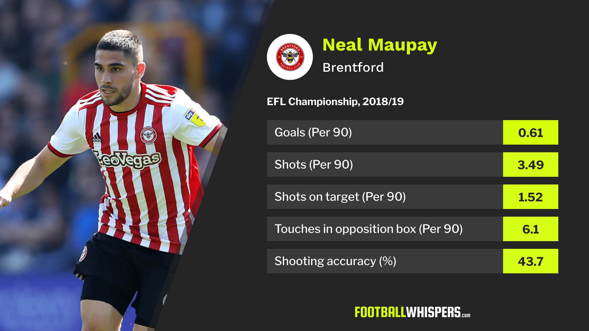 Brentford striker Neal Maupay's Championship statistics for 2018/19