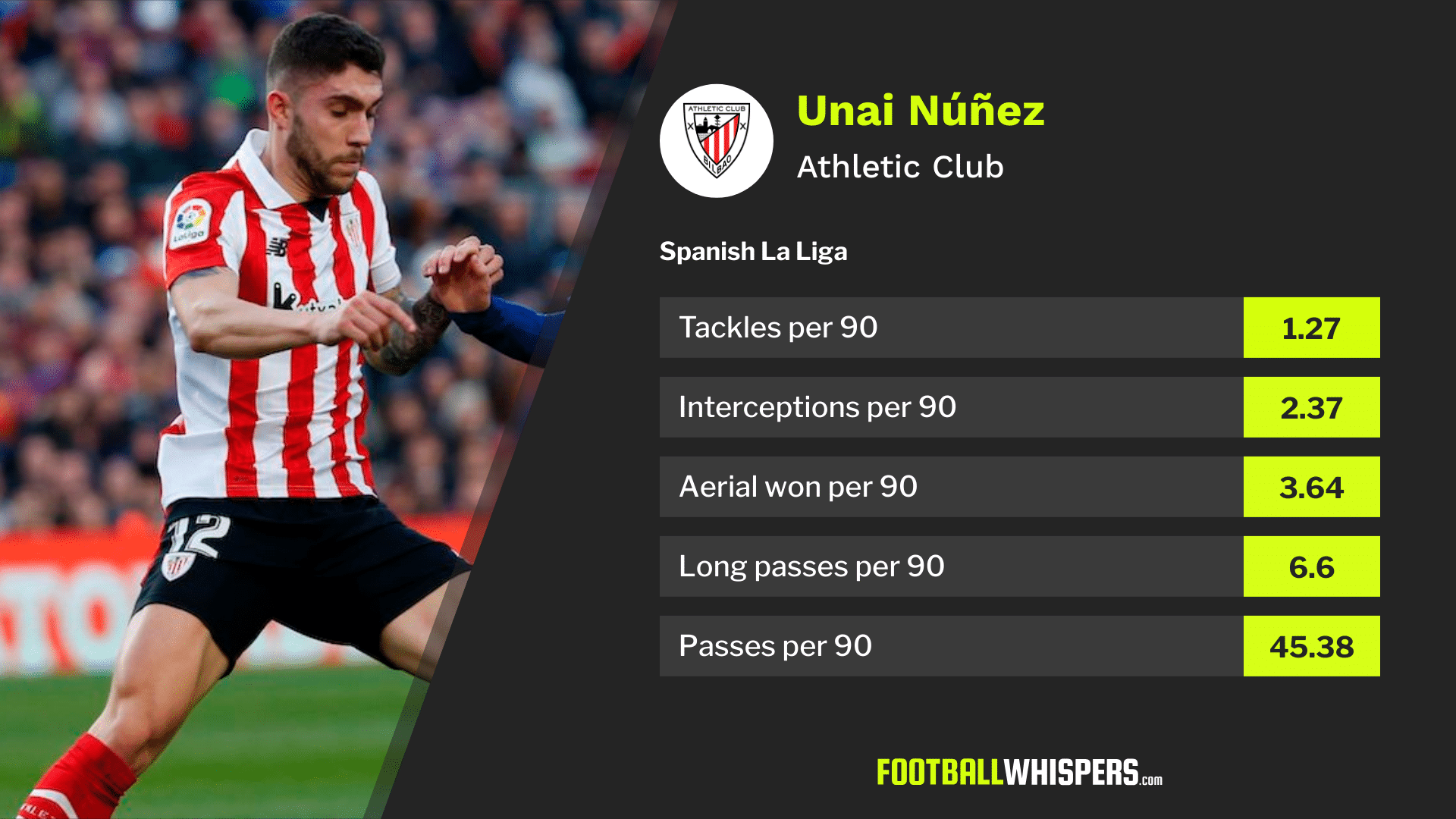Athletic Club defender Unai Núñez should be of interest to Arsenal
