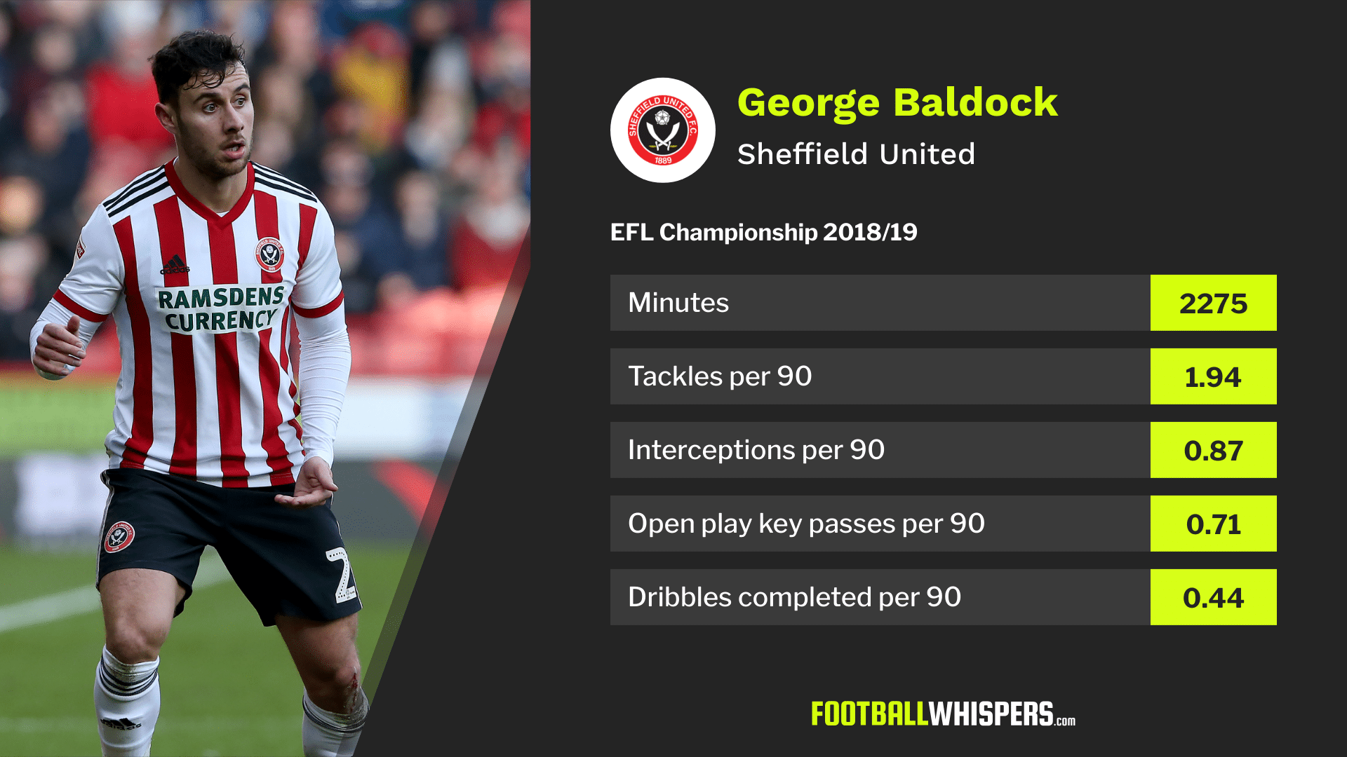 George Baldock's 2018/19 EFL Championship stats for Sheffield United