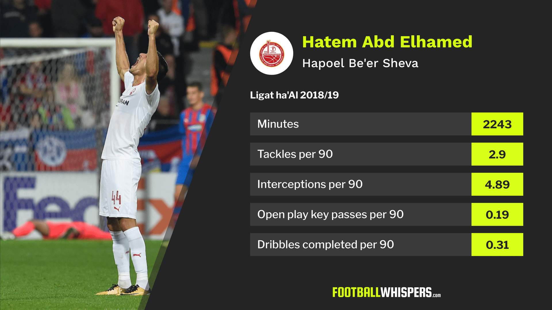 Hatem Abd Elhamed's 2018/19 stats for Hapoel Be'Er Sheva