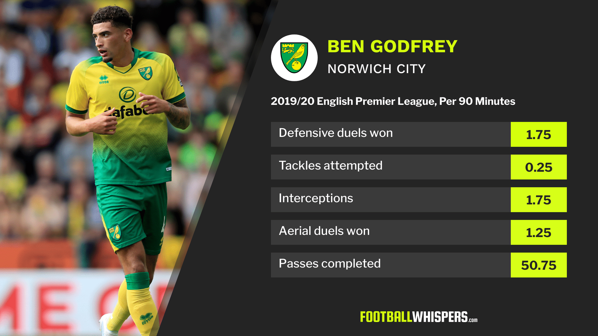 Defensive stats for Norwich City defender Ben Godfrey in 2019/20