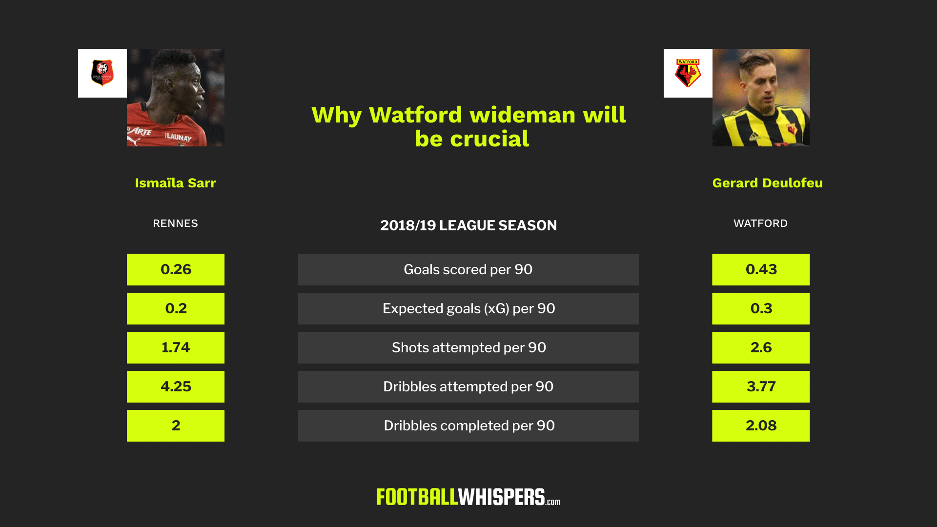Watford wingers Ismaïla Sarr and Gerard Deulofeu will be key for Quique Sánchez Flores