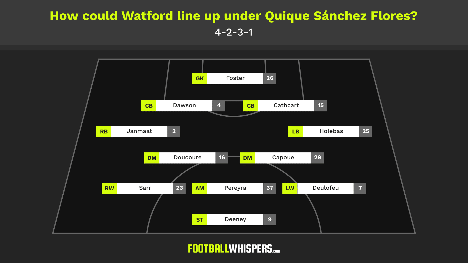 How could Watford line up under Quique Sánchez Flores?