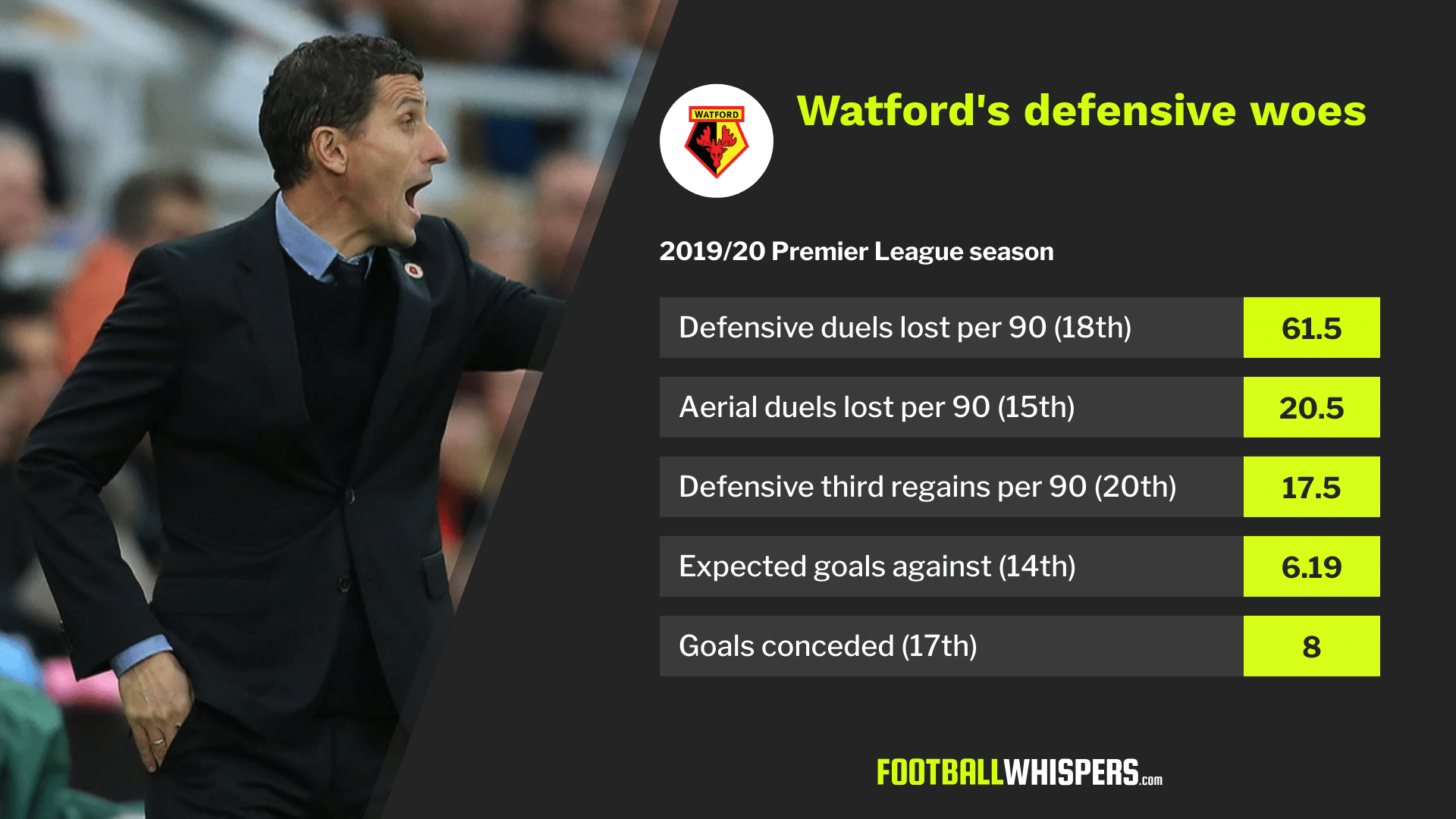 Watford must find a way to tighten up defensively under Quique Sánchez Flores