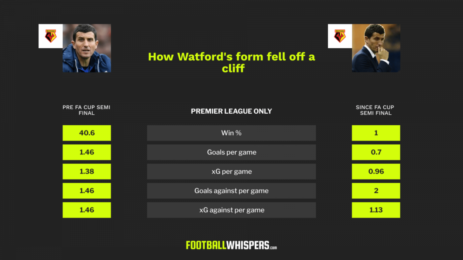 Watford fans question Pozzo for the first time as Sánchez Flores returns