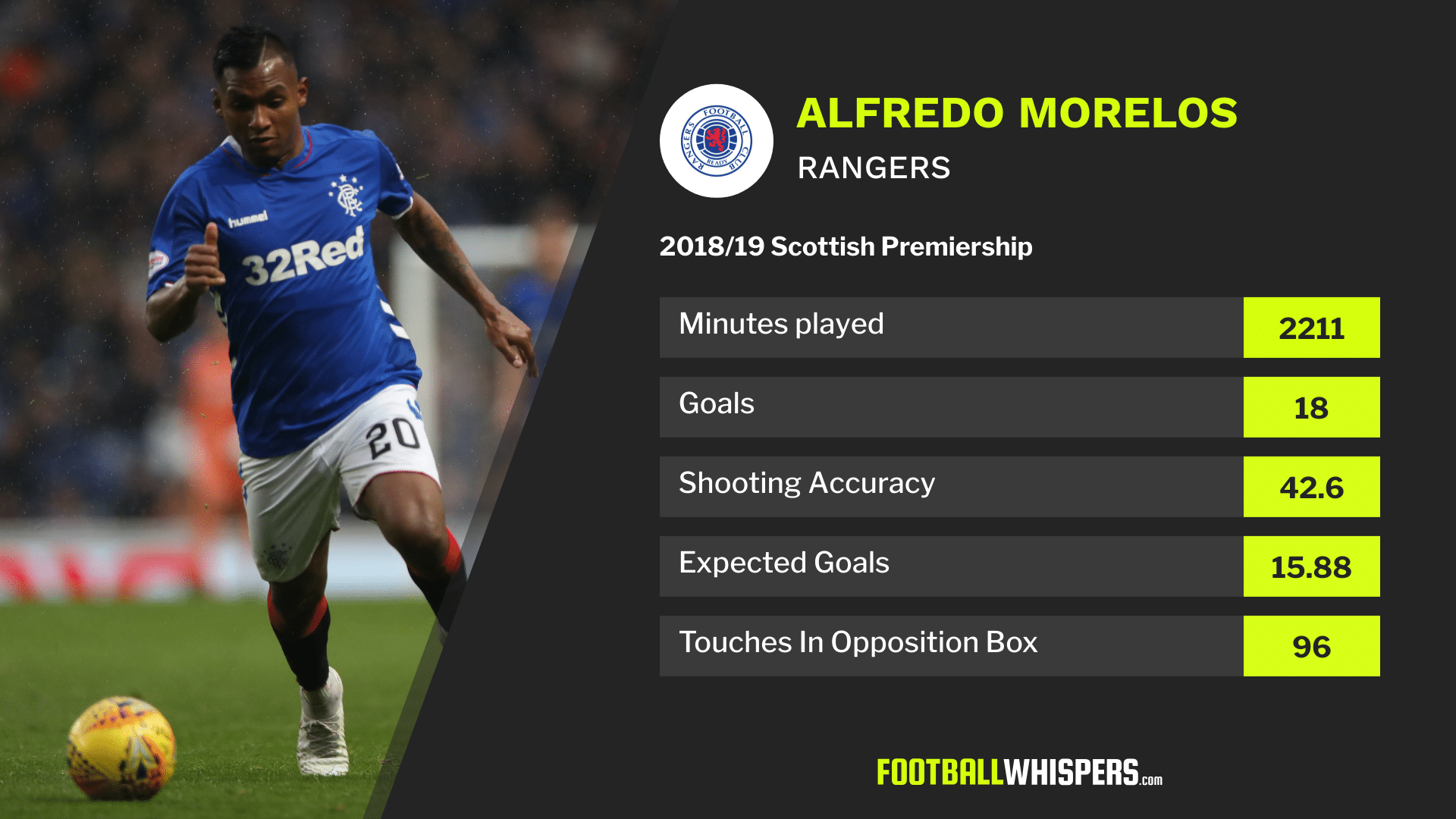 Scottish Premiership stats for Rangers striker Alfredo Morelos in 2018/19