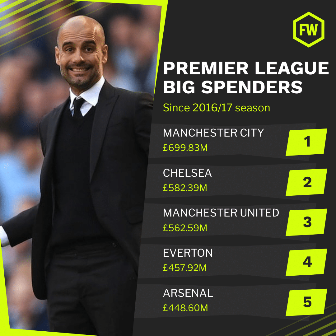 Everton have spent the fourth-most in the Premier League since 2016