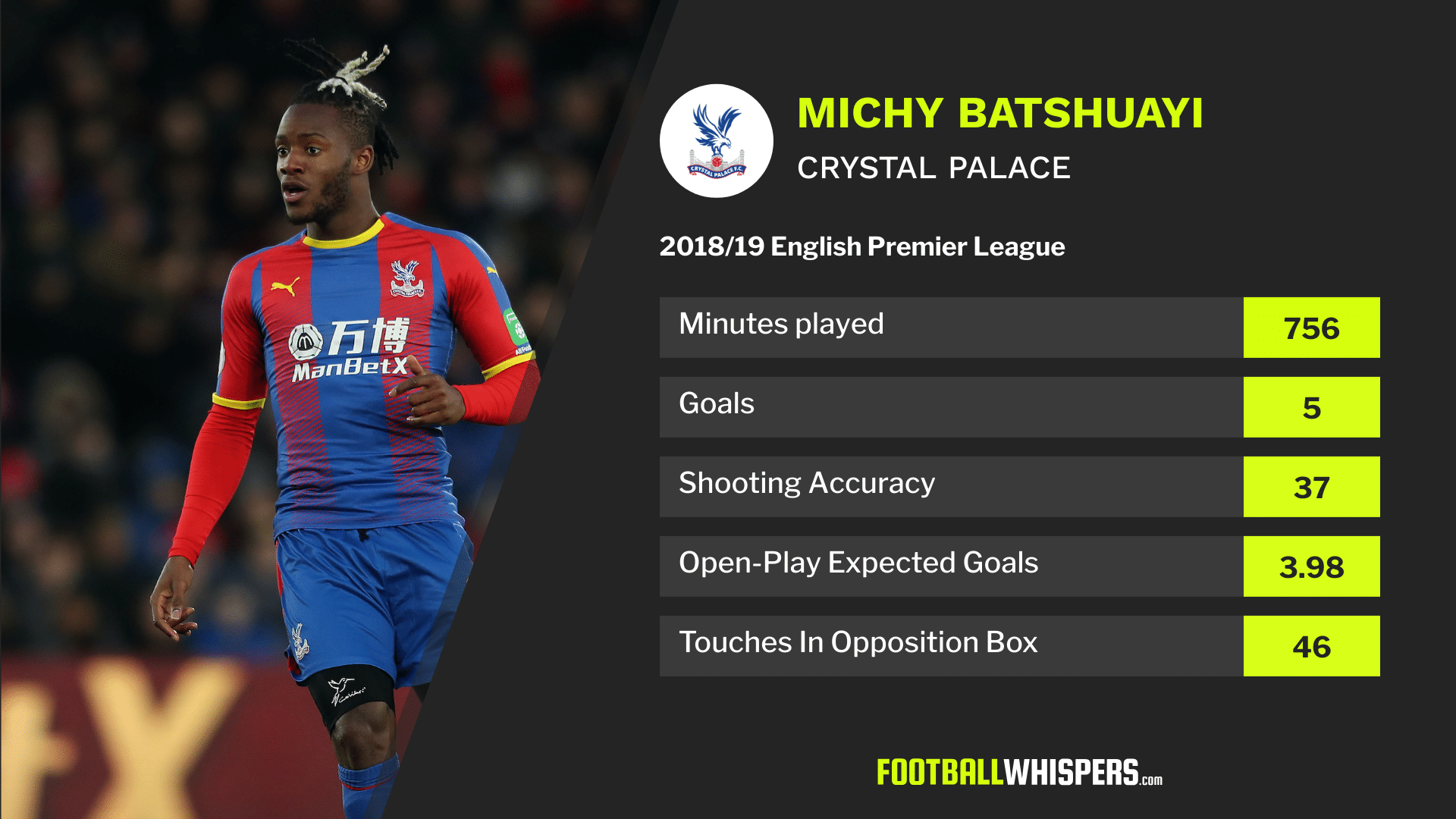 Premier League stats for Michy Batshuayi in 2018/19