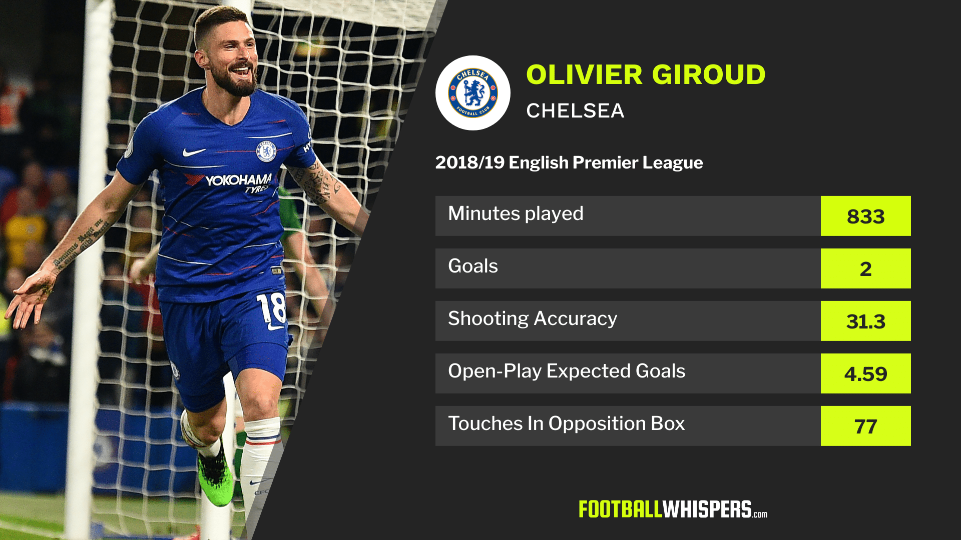 Premier League stats for Chelsea striker Olivier Giroud in 2018/19