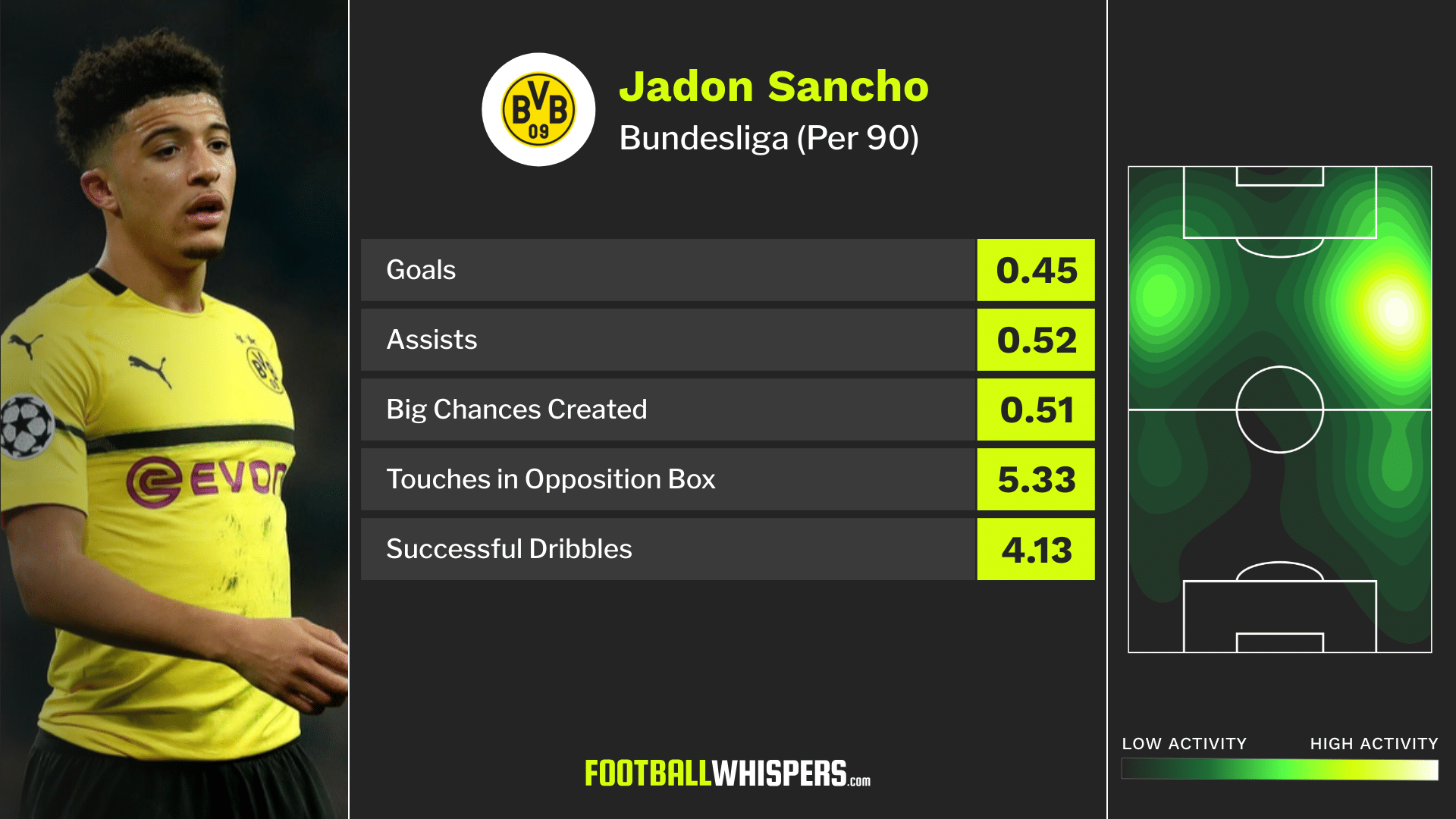 Sancho can be Liverpool's heir to Salah or Mané