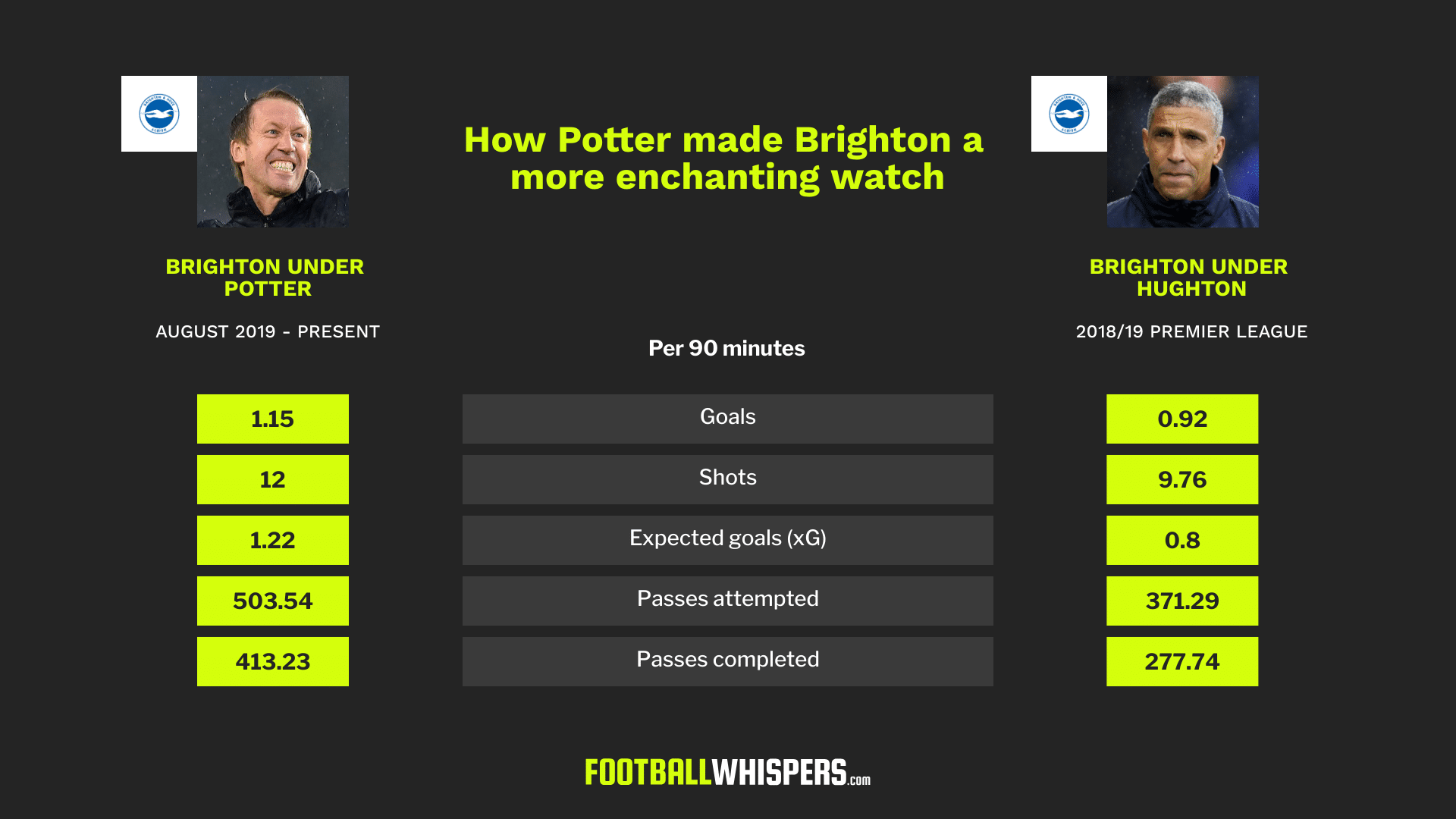 How Brighton compare statistically under Graham Potter and Chris Hughton