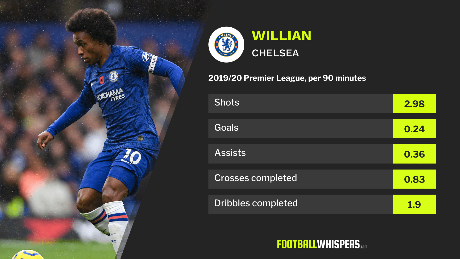 Premier League stats for Chelsea forward Willian