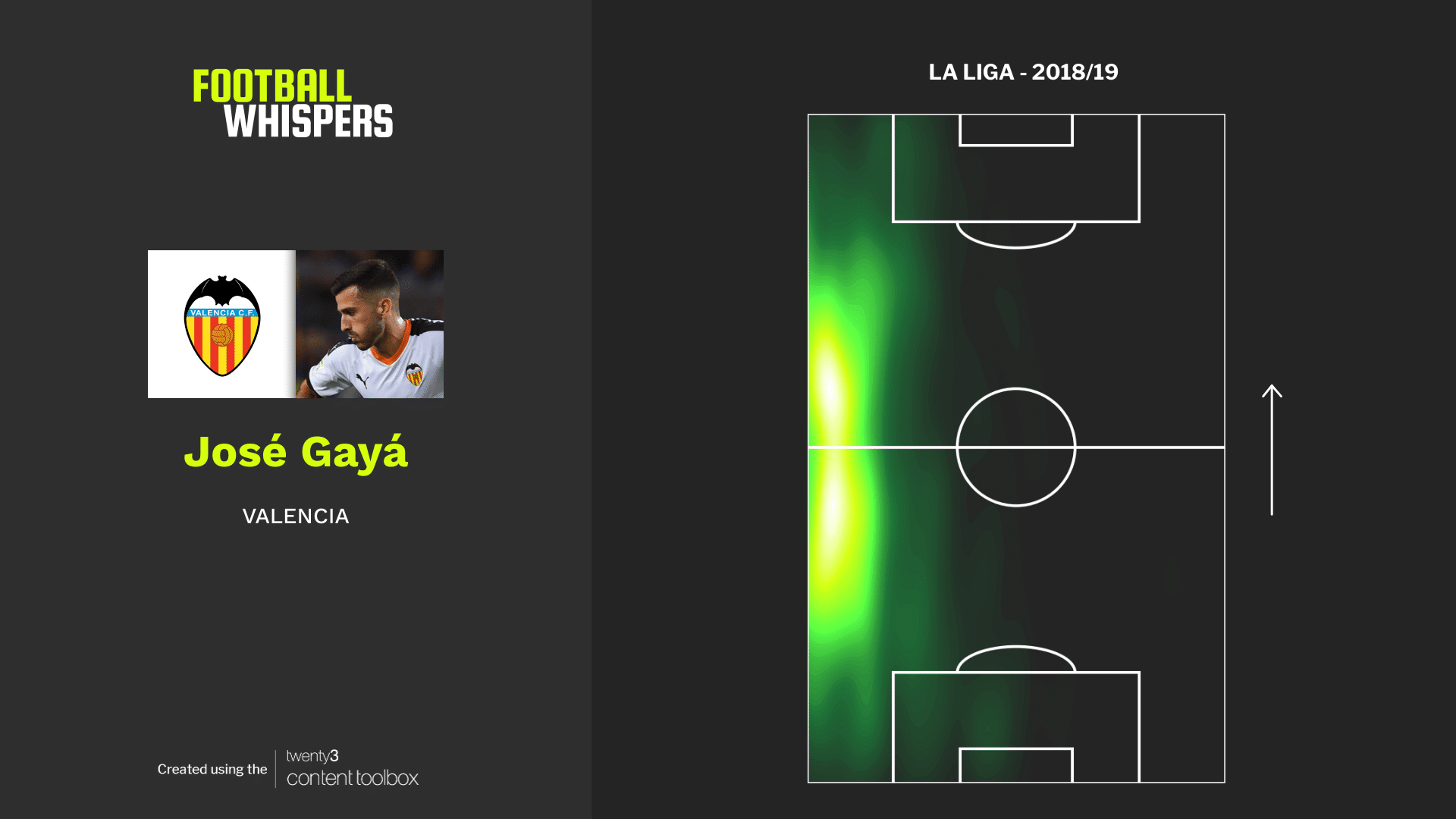 Jose Gaya, heatmap