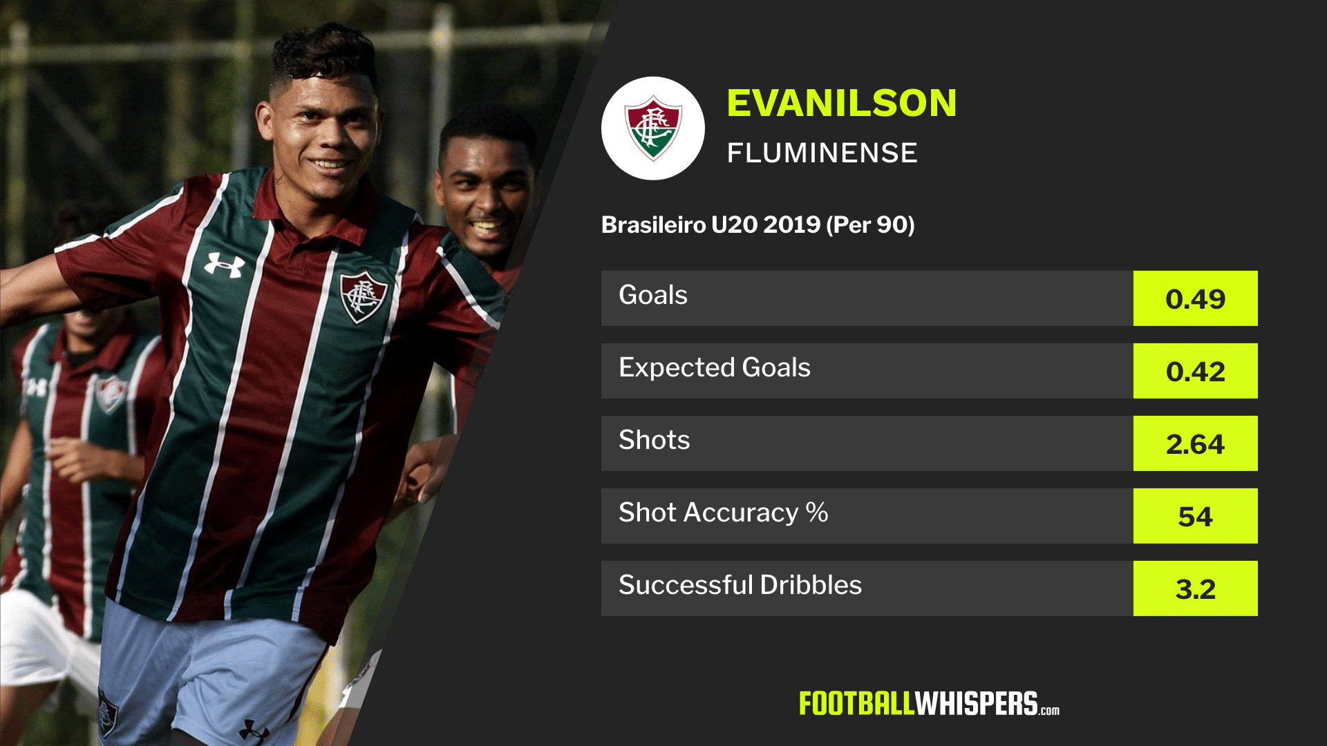 Meet Evanilson: The Brazilian wonderkid nobody is talking about