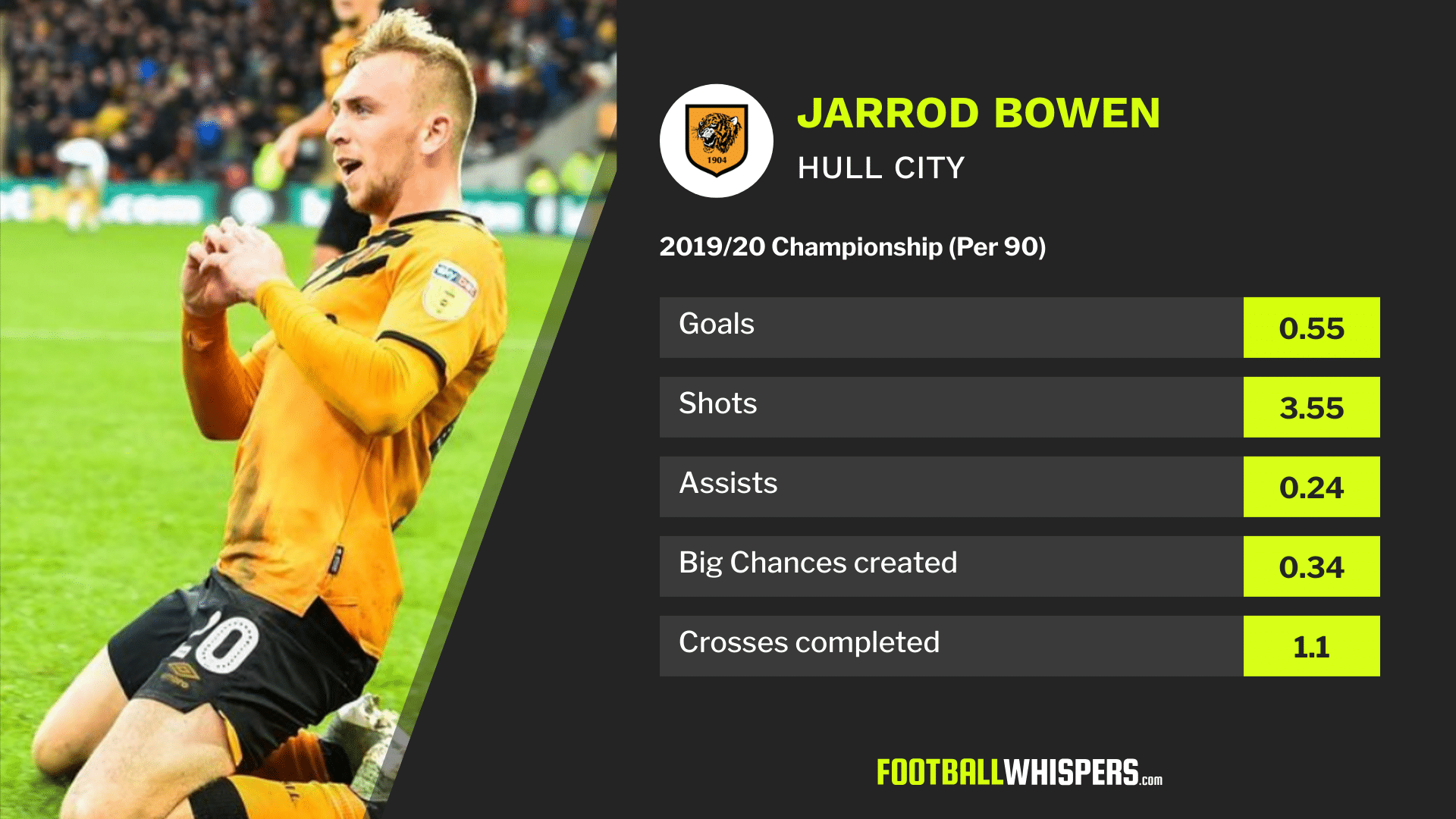 2019/20 Championship stats for Hull City forward Jarrod Bowen