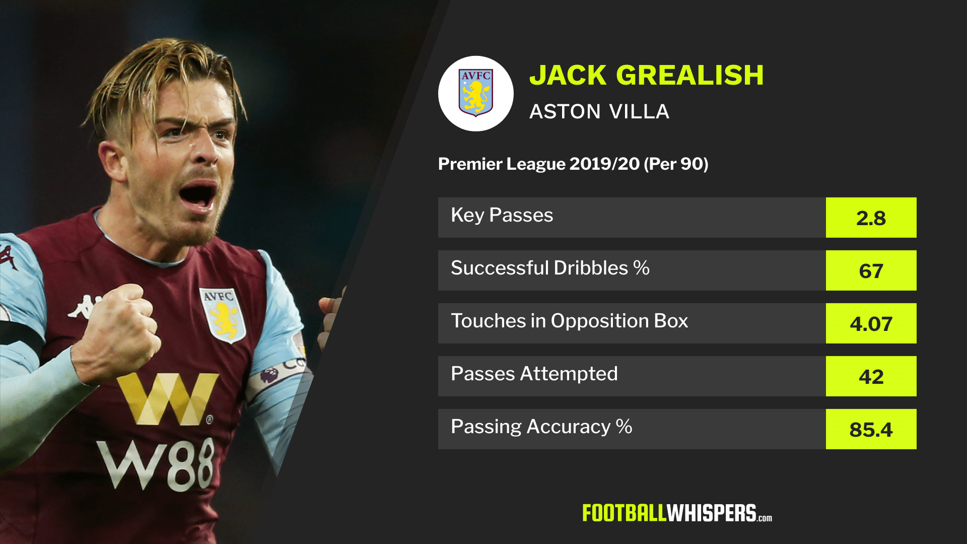 Why Premier League's big clubs are having a peak at Villa Blinder Grealish