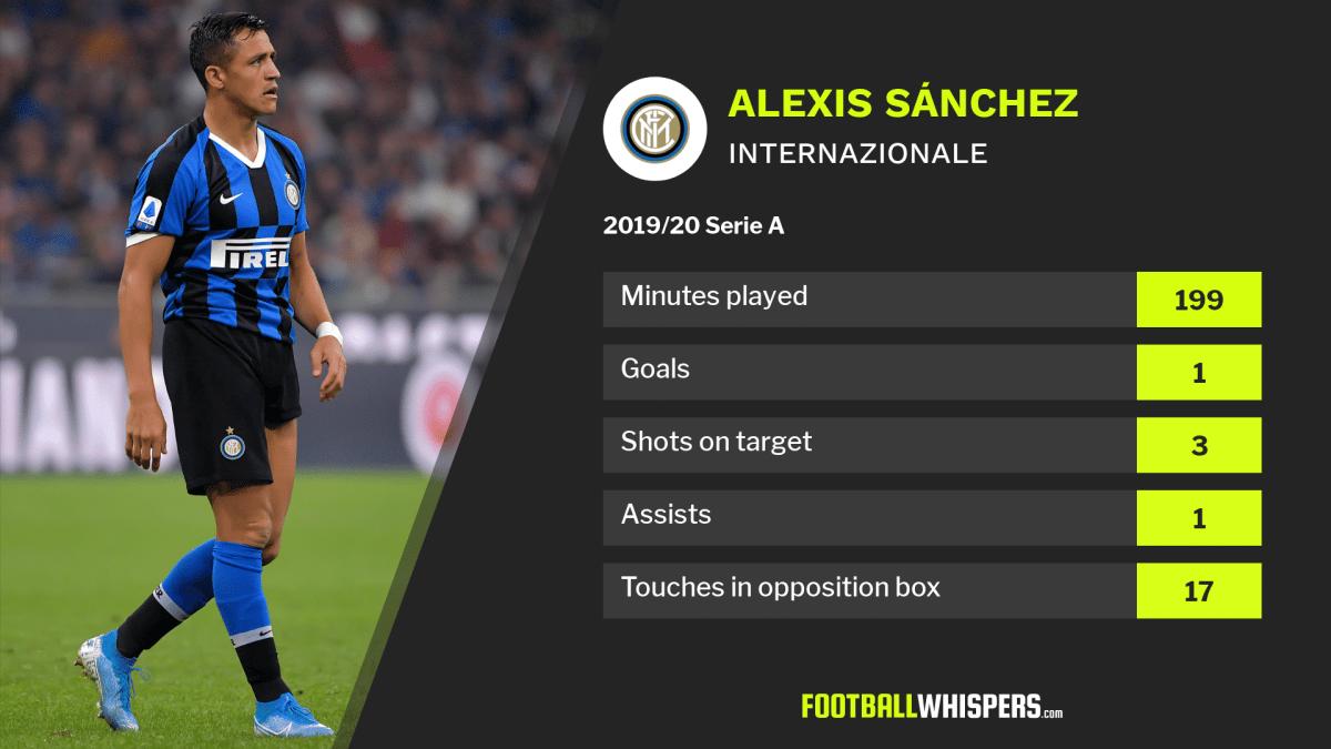 Serie A stats for Internazionale forward Alexis Sánchez.