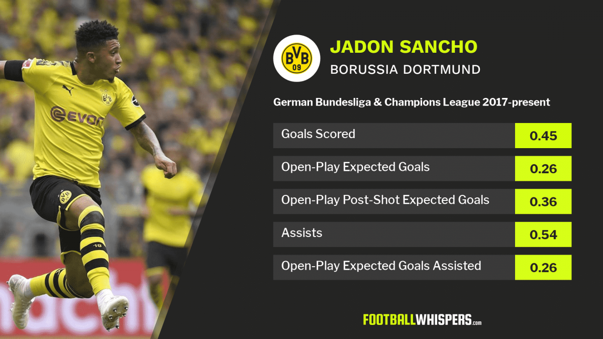 Stats for Borussia Dortmund winger Jadon Sancho in the Bundesliga and Champions League since 2017.