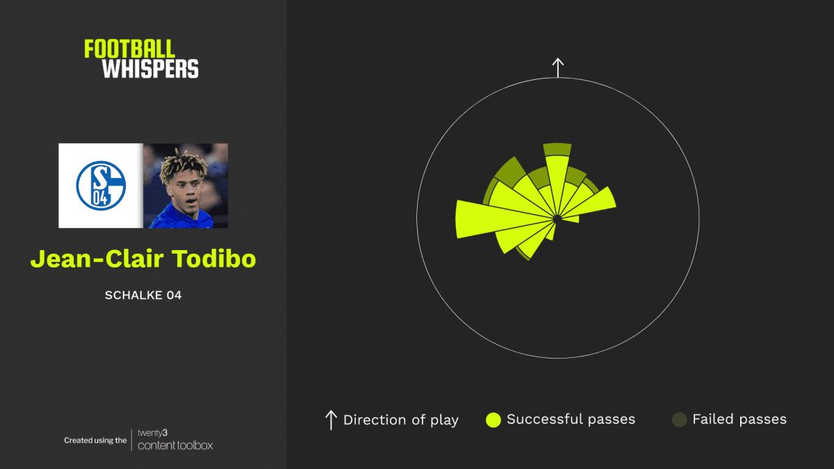Passing sonar for Schalke defender Jean-Clair Todibo