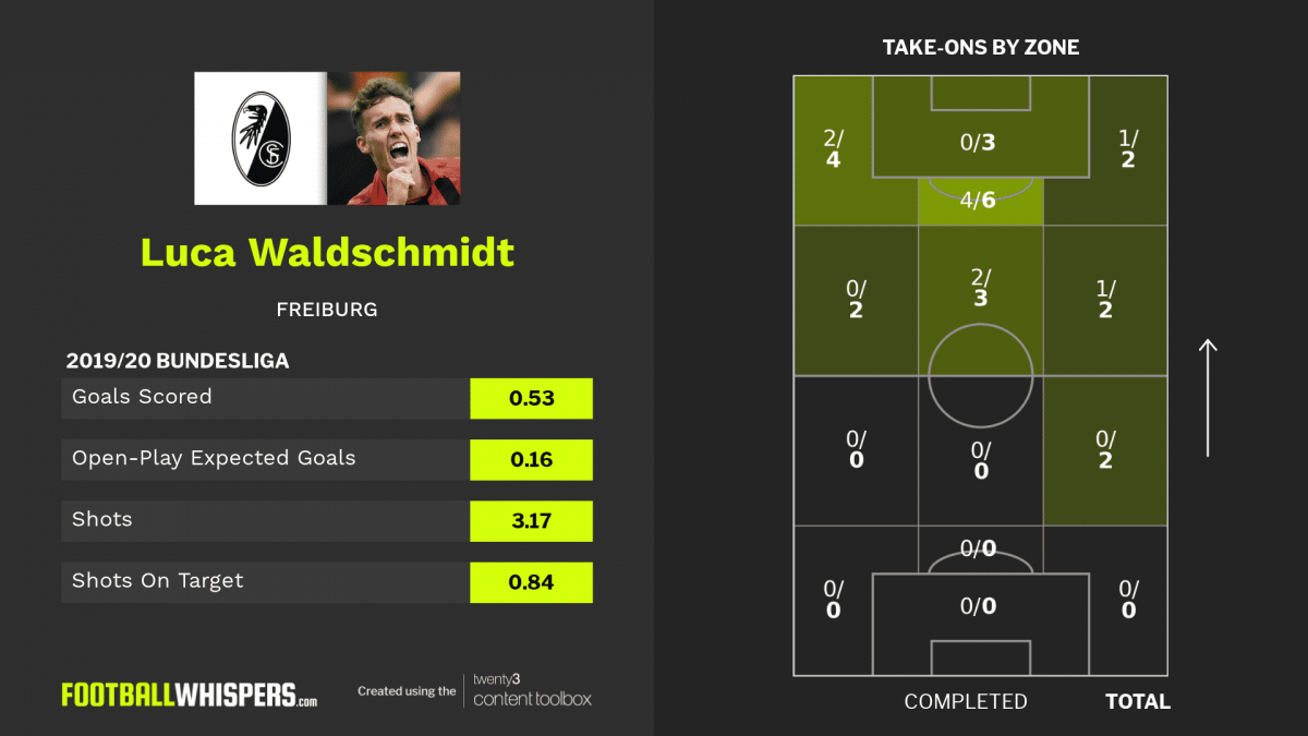 Stats and take-on map for Freiburg forward Luca Waldschmidt.