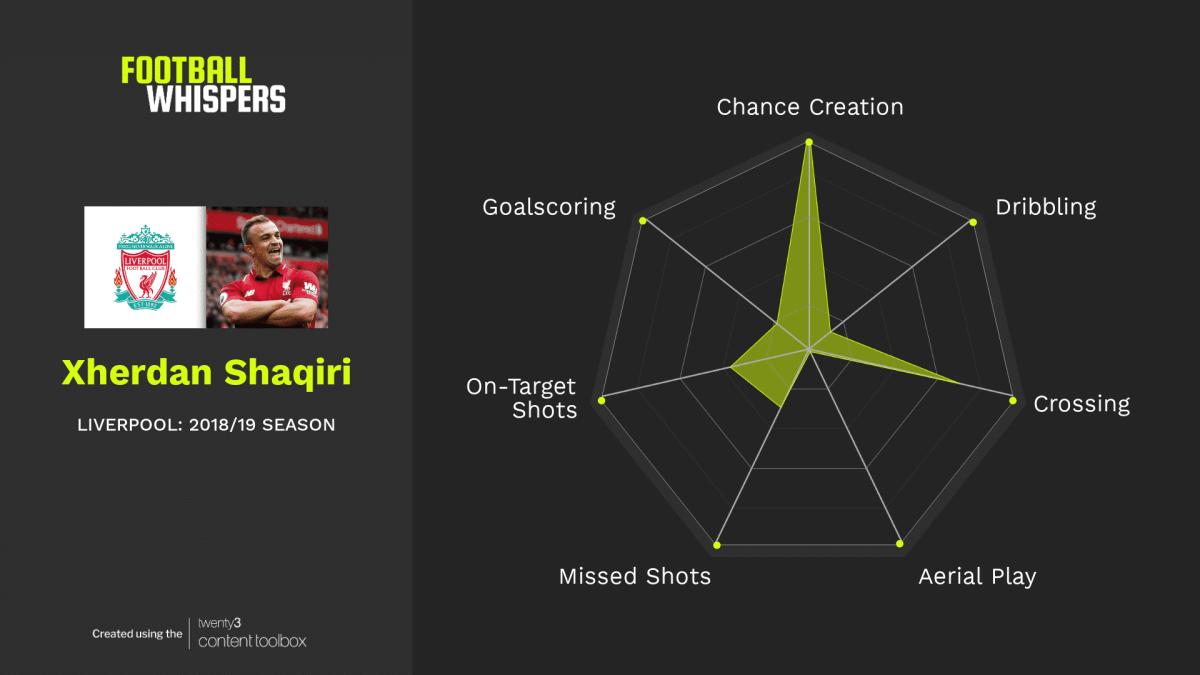 Liverpool winger Xherdan Shaqiri - stats