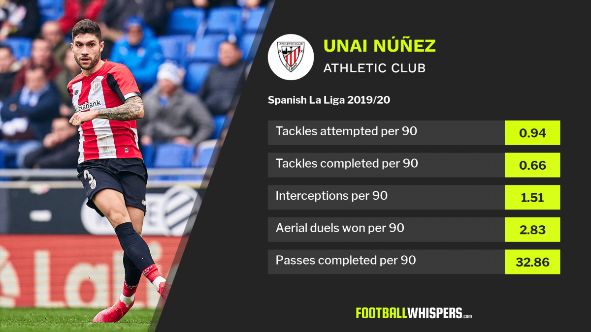 Unai Núñez is reported to be a transfer target for Arsenal