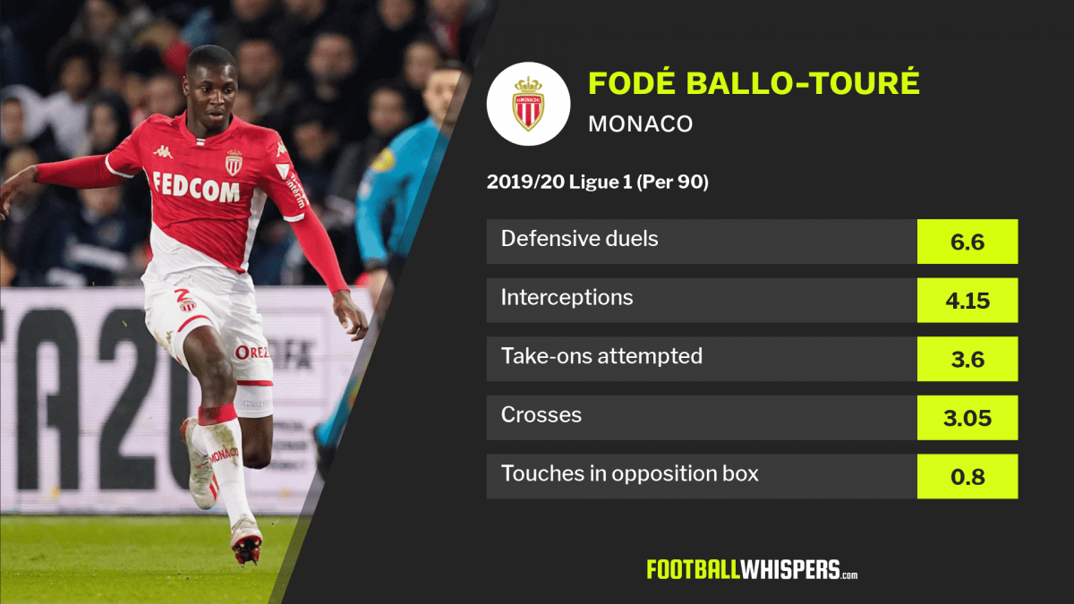2019/20 Ligue 1 stats for Monaco defender Fodé Ballo-Touré.
