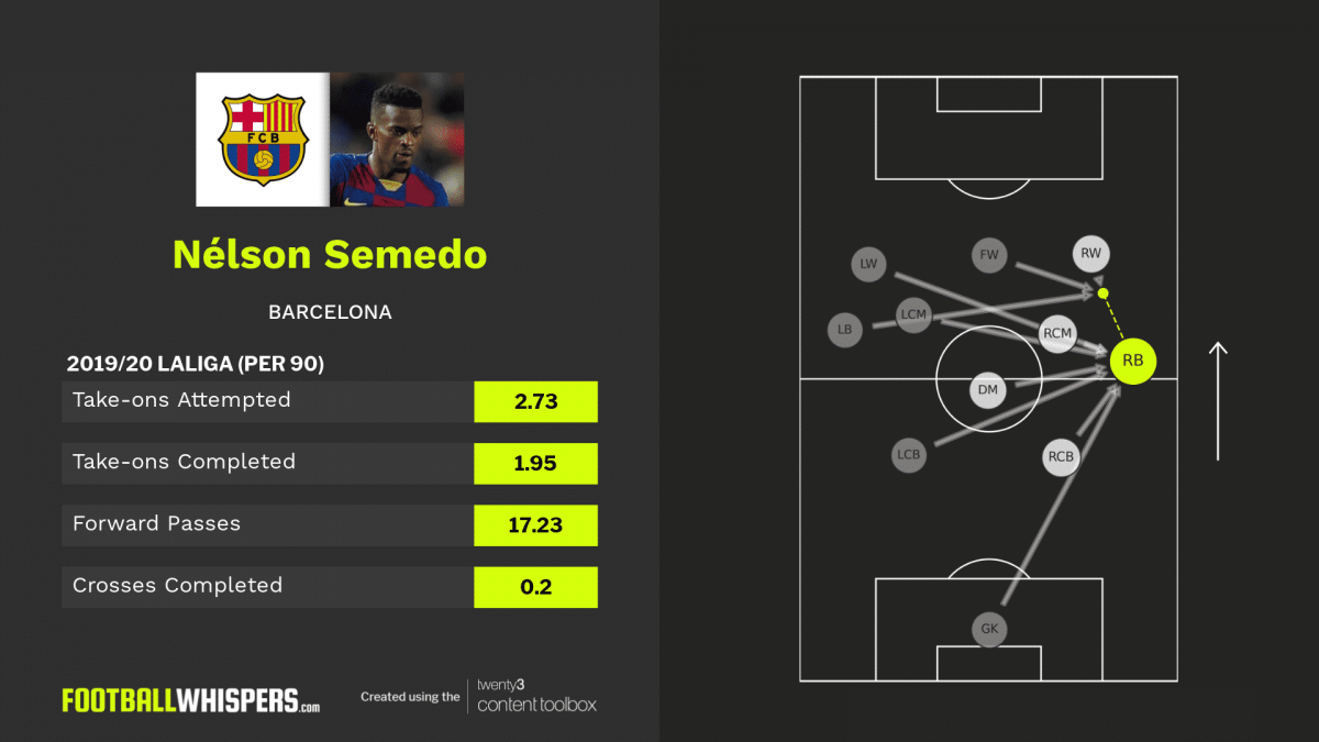 Nélson Semedo: Why Europe's biggest clubs want the Barça defender