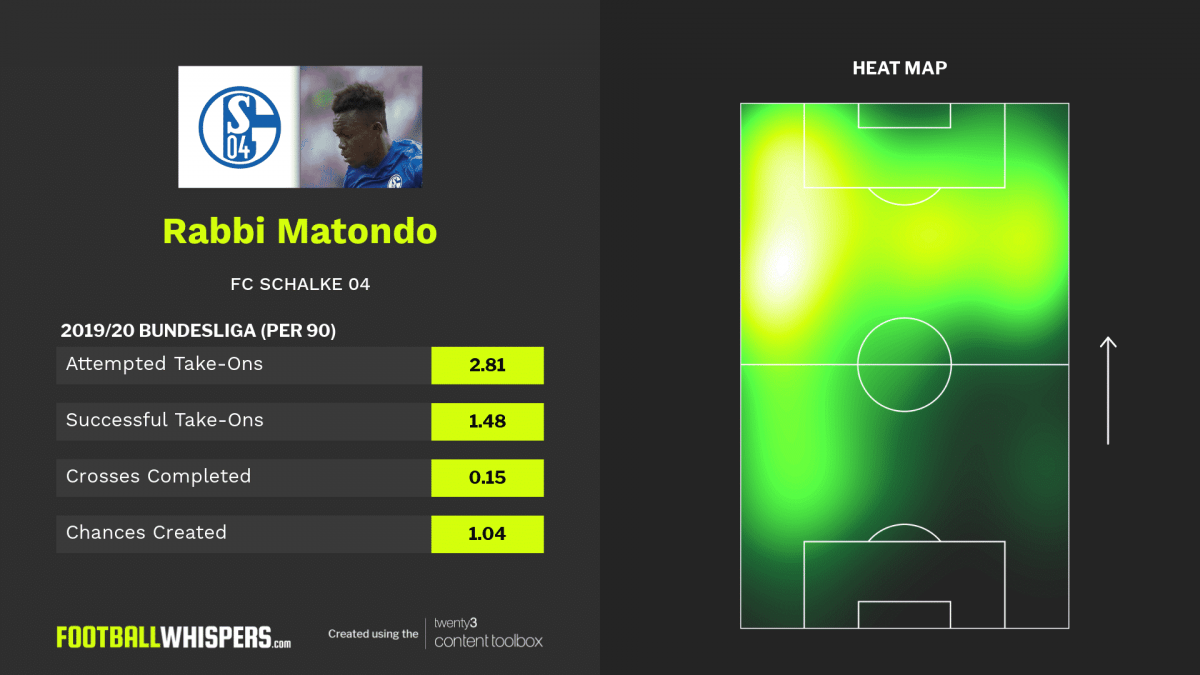 Exciting British winger playing in Germany? It's not Sancho...meet Matondo